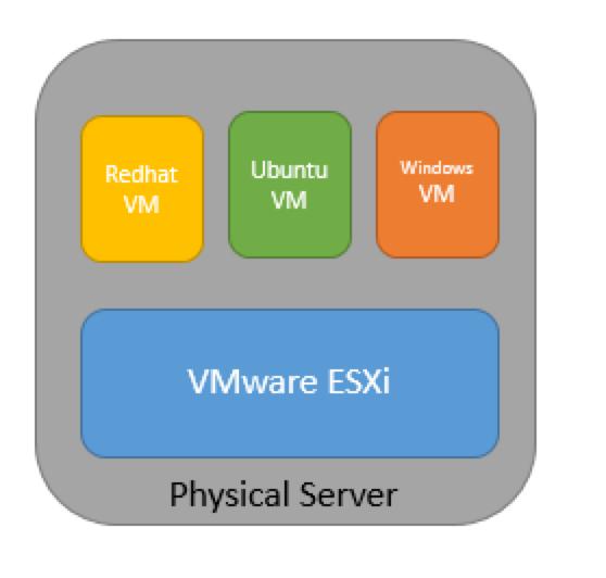 Managed Vmware Esxi Dedicated Server Hosting Vmware